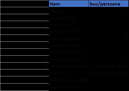 lista bagaj